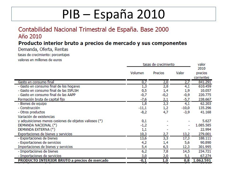 Actividad: Componentes del PIB Actividad: Componentes del PIB 2010 Importe % que representan sobre el total