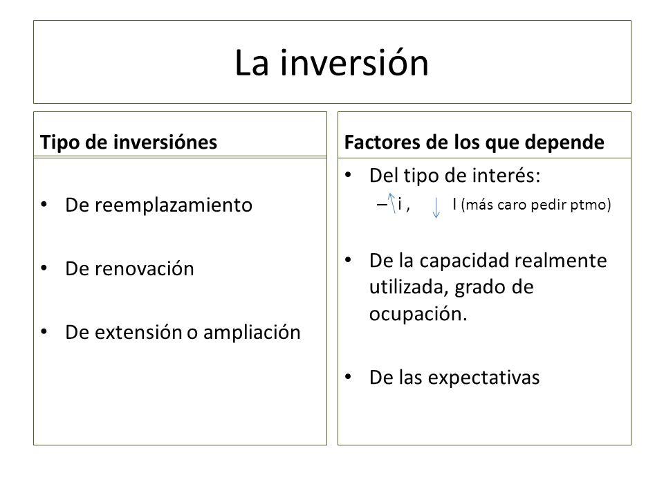 La inversión Efecto multiplicador de la Inv.