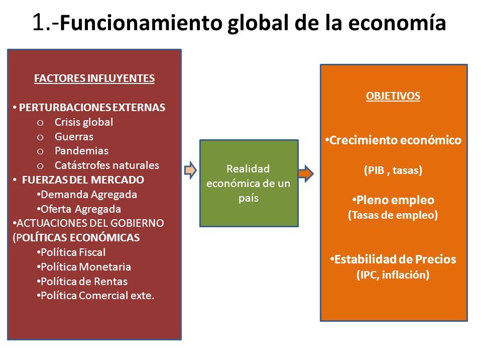Demanda Agregada y PIB DEMANDA AGREGADA – Suma de las expectativas de Consumo total de una economía – Es lo mismo que el PIB vía gasto – DA = C + I + G + (X-M) – Porque lo que se produce (PIB) es lo que se consume (DA) Demanda interna Demanda externa (Sector exterior) DA = PIB DI = C + I + G DExt= (X – M)
