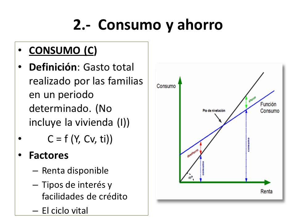 Ahorro Definición: Parte de la renta no destinada al consumo Factores del ahorro – La renta – Protección futura – Proyectos de inversión – Renta suplementaria del ahorro