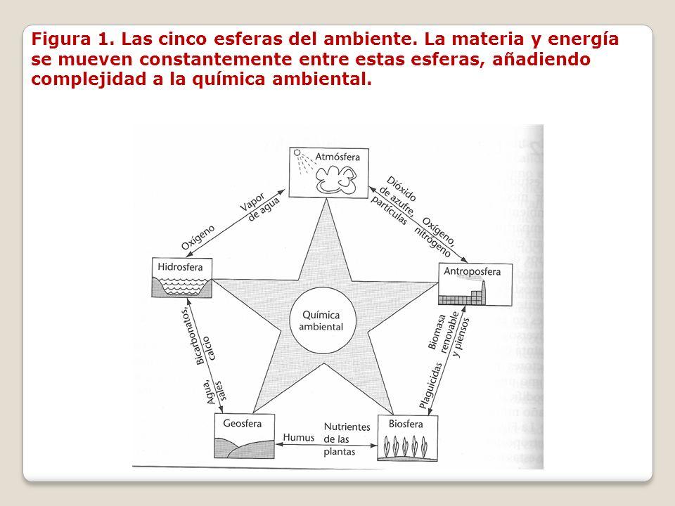 Figura 1. Las cinco esferas del ambiente. La materia y energía se mueven constantemente entre estas esferas, añadiendo complejidad a la química ambien