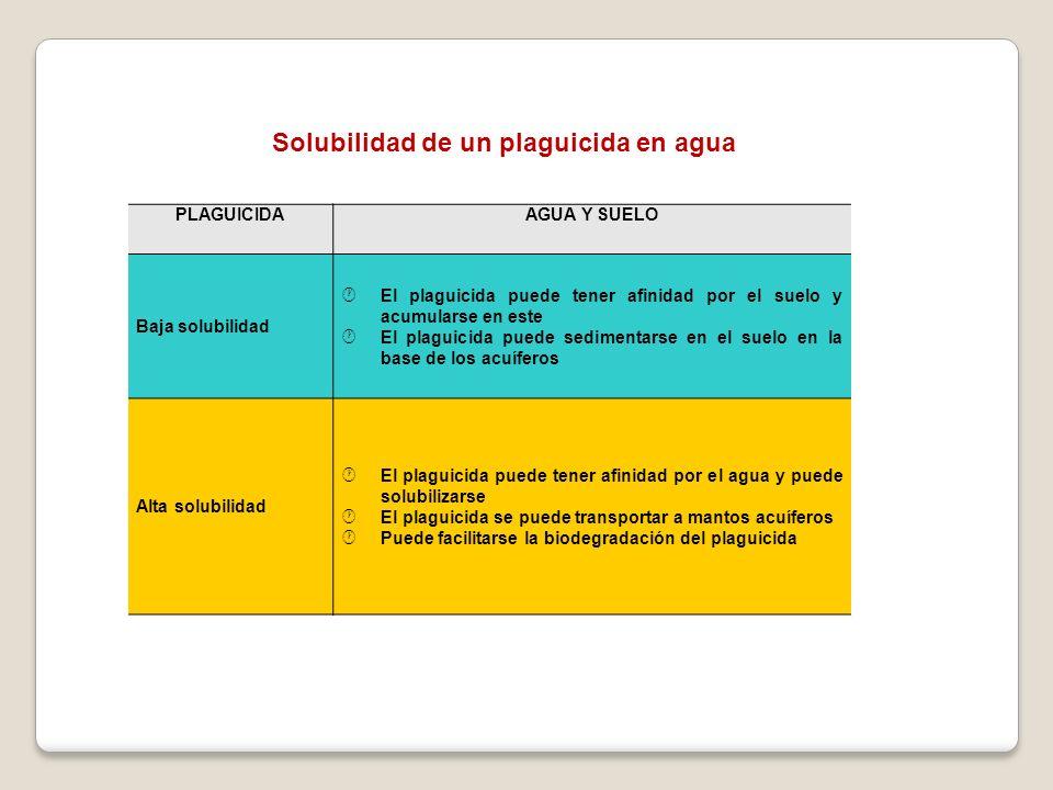 PLAGUICIDAAGUA Y SUELO Baja solubilidad El plaguicida puede tener afinidad por el suelo y acumularse en este El plaguicida puede sedimentarse en el su