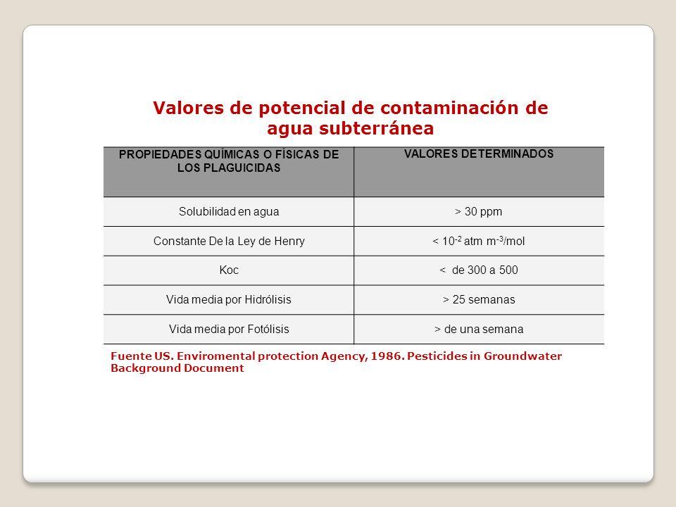 PROPIEDADES QUÍMICAS O FÍSICAS DE LOS PLAGUICIDAS VALORES DETERMINADOS Solubilidad en agua> 30 ppm Constante De la Ley de Henry< 10 -2 atm m -3 /mol K