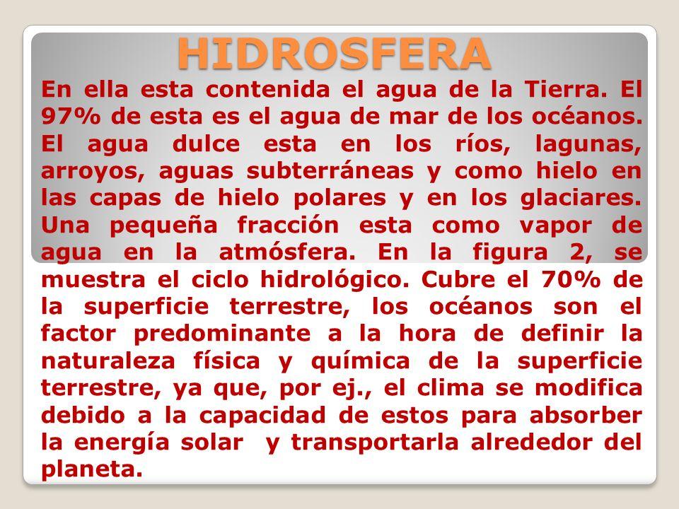 HIDROSFERA En ella esta contenida el agua de la Tierra. El 97% de esta es el agua de mar de los océanos. El agua dulce esta en los ríos, lagunas, arro