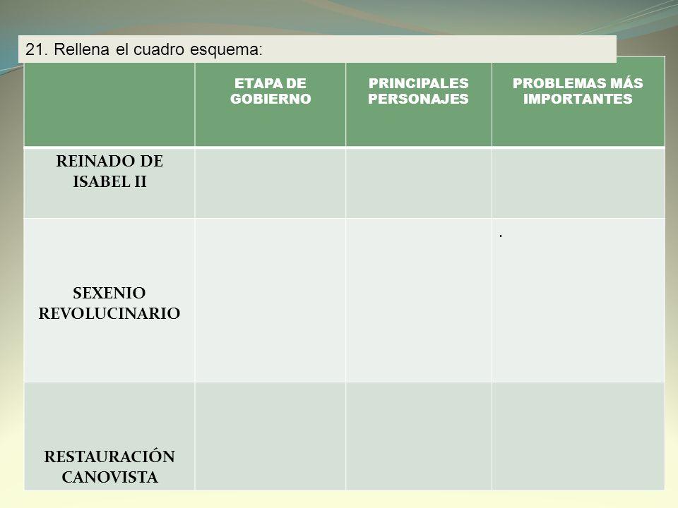 ETAPA DE GOBIERNO PRINCIPALES PERSONAJES PROBLEMAS MÁS IMPORTANTES REINADO DE ISABEL II SEXENIO REVOLUCINARIO. RESTAURACIÓN CANOVISTA 21. Rellena el c