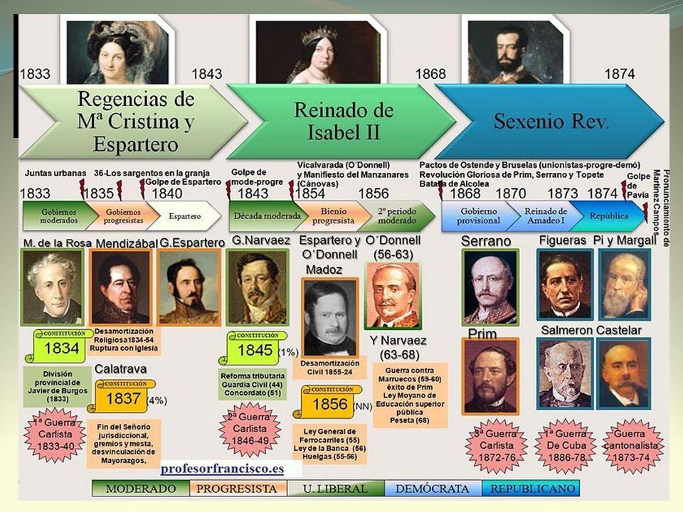 2. ISABEL II (1843-1868): EL REINADO EFECTIVO.