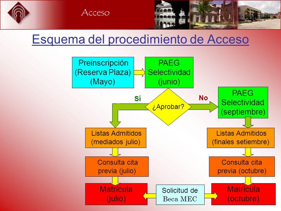Acceso Esquema del procedimiento de Acceso Preinscripción (Reserva Plaza) (Mayo) Listas Admitidos (mediados julio) Listas Admitidos (finales setiembre