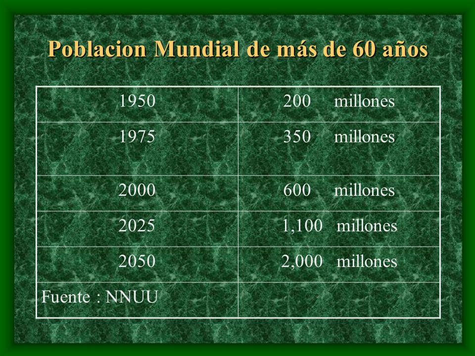 Poblacion Mundial de más de 60 años 1950200 millones 1975350 millones 2000600 millones 20251,100 millones 20502,000 millones Fuente : NNUU