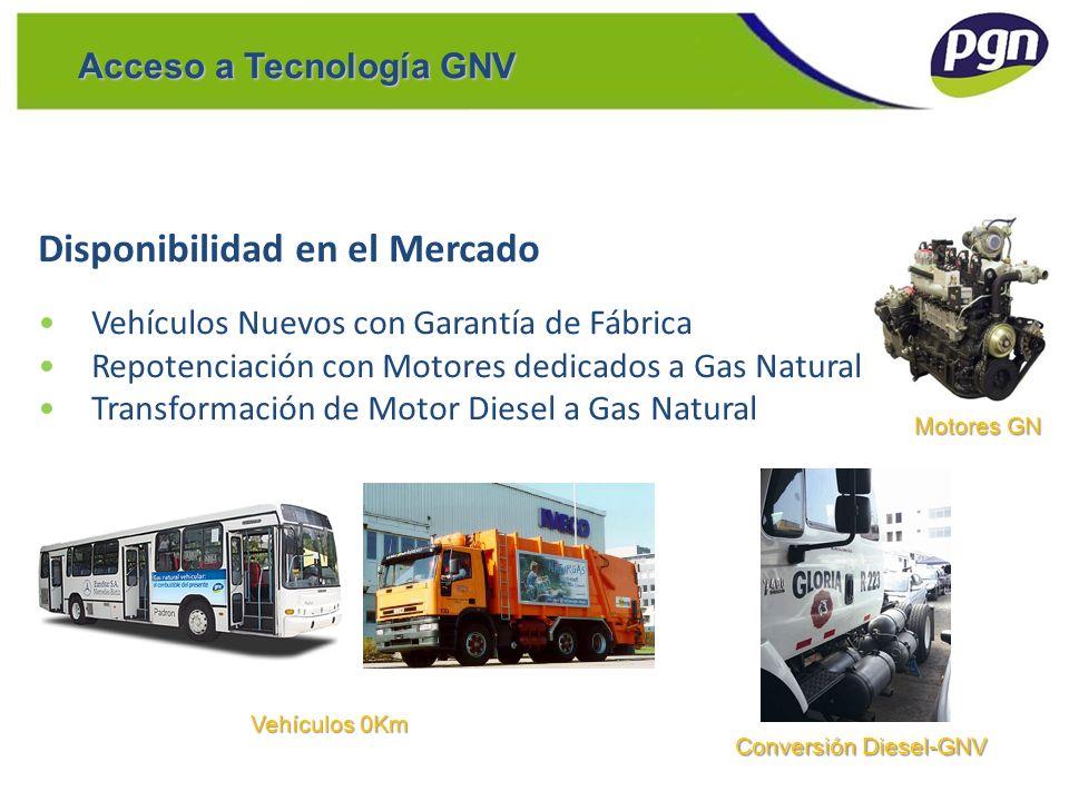 Acceso a Tecnología GNV Disponibilidad en el Mercado Vehículos Nuevos con Garantía de Fábrica Repotenciación con Motores dedicados a Gas Natural Trans