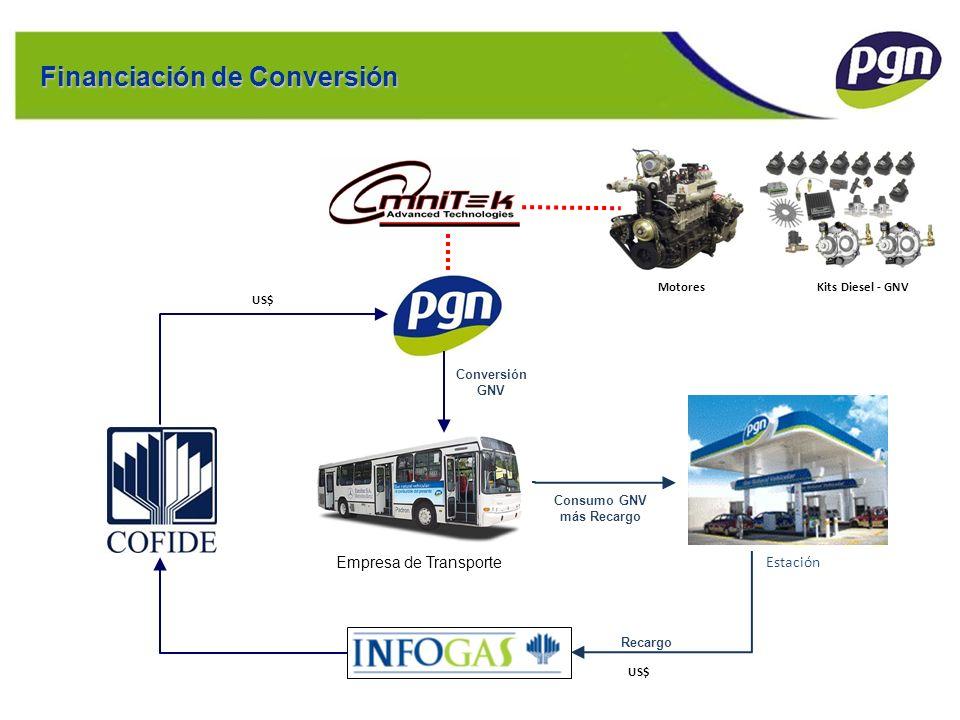 Ejemplo de Estructura: EUFASA Financiación de Conversión Consumo GNV más Recargo Recargo US$ Empresa de Transporte US$ Estación Motores Kits Diesel -