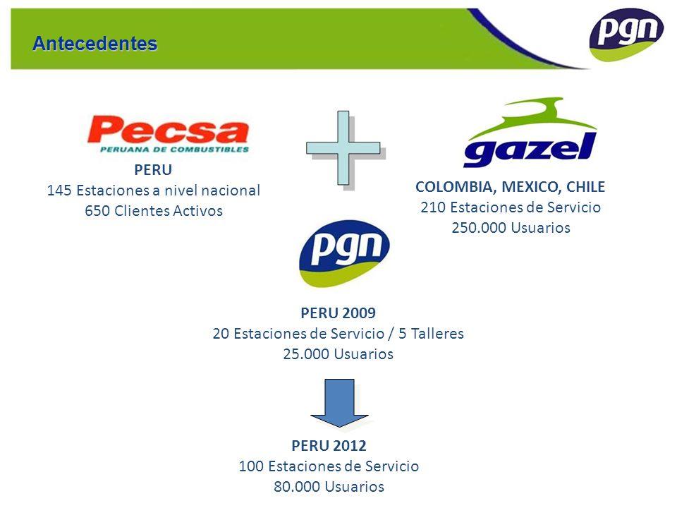 COLOMBIA, MEXICO, CHILE 210 Estaciones de Servicio 250.000 Usuarios PERU 2012 100 Estaciones de Servicio 80.000 Usuarios PERU 2009 20 Estaciones de Se