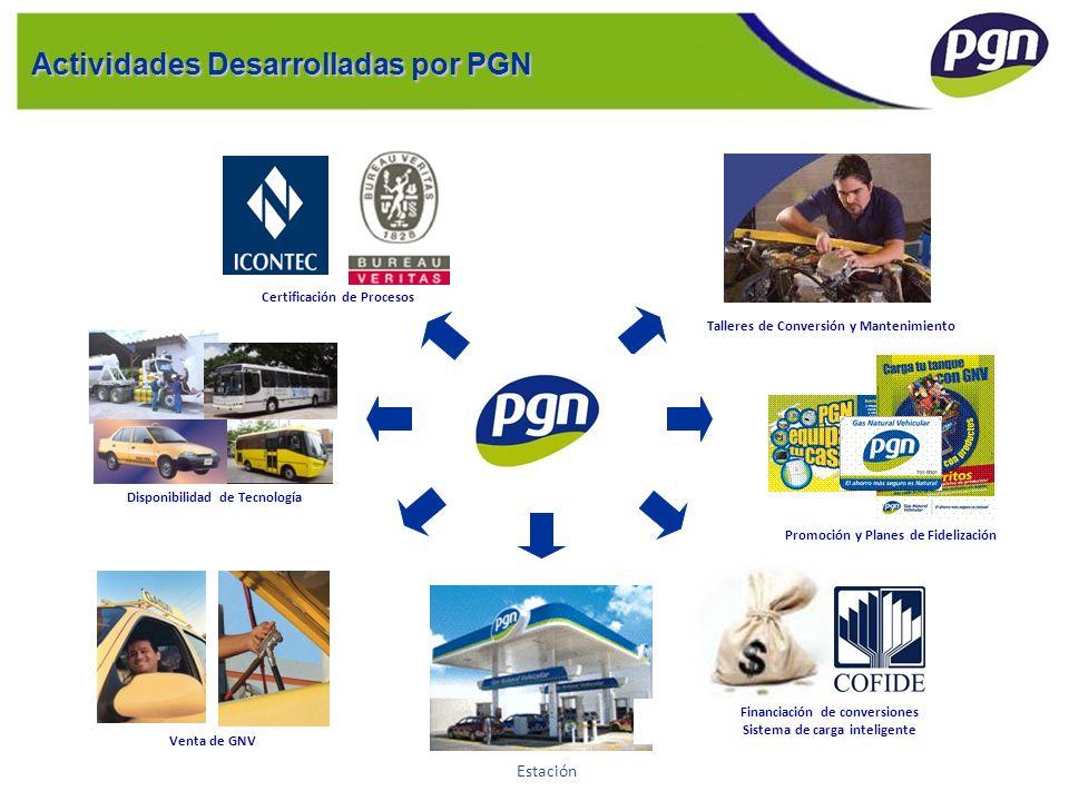 Disponibilidad de Tecnología Actividades Desarrolladas por PGN Certificación de Procesos Venta de GNV Talleres de Conversión y Mantenimiento Estación