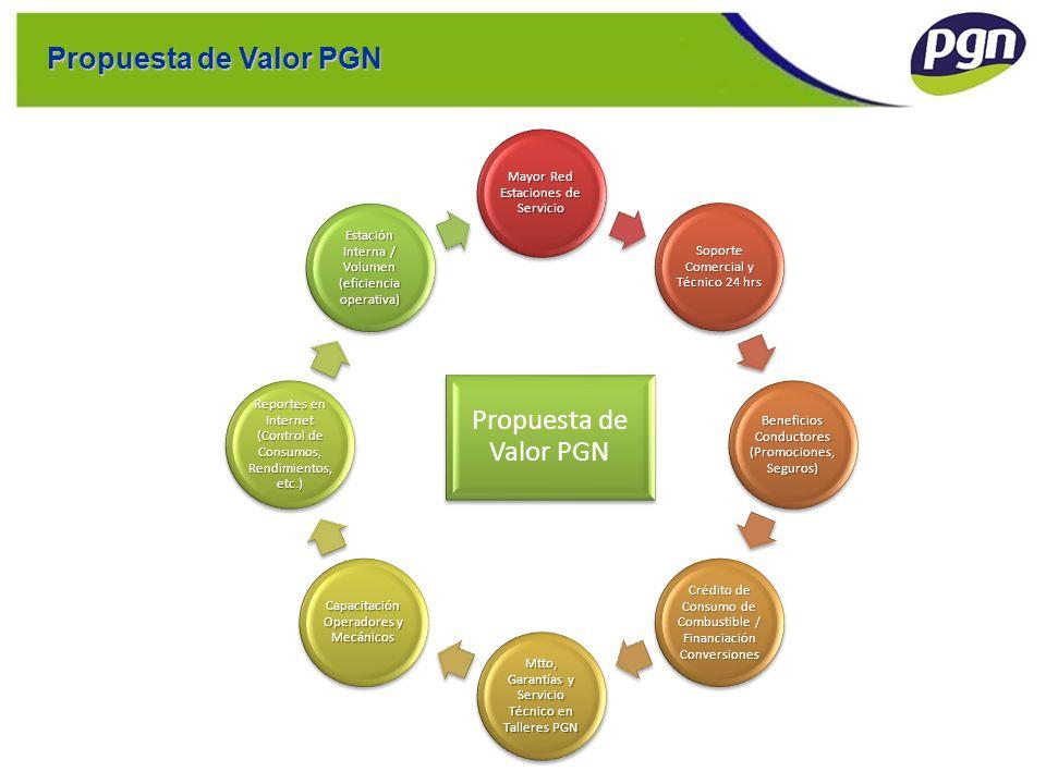 Propuesta de Valor PGN Mayor Red Estaciones de Servicio Soporte Comercial y Técnico 24 hrs Beneficios Conductores (Promociones, Seguros) Crédito de Co