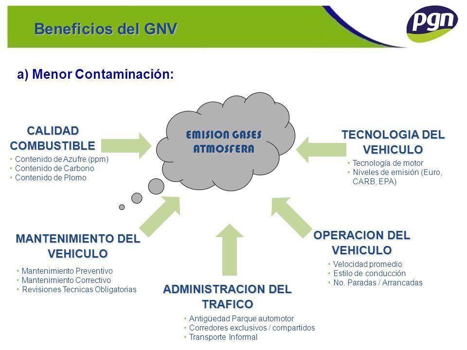 a) Menor Contaminación: Hidrocarburo Complejo (1:2) El Hidrocarburo más Simple (1:4) La mayor relación de Hidrógeno a carbono de cualquier hidrocarburo GAS NATURAL = METANO: CH 4 DIESEL : C 14 H 30 Beneficios del GNV
