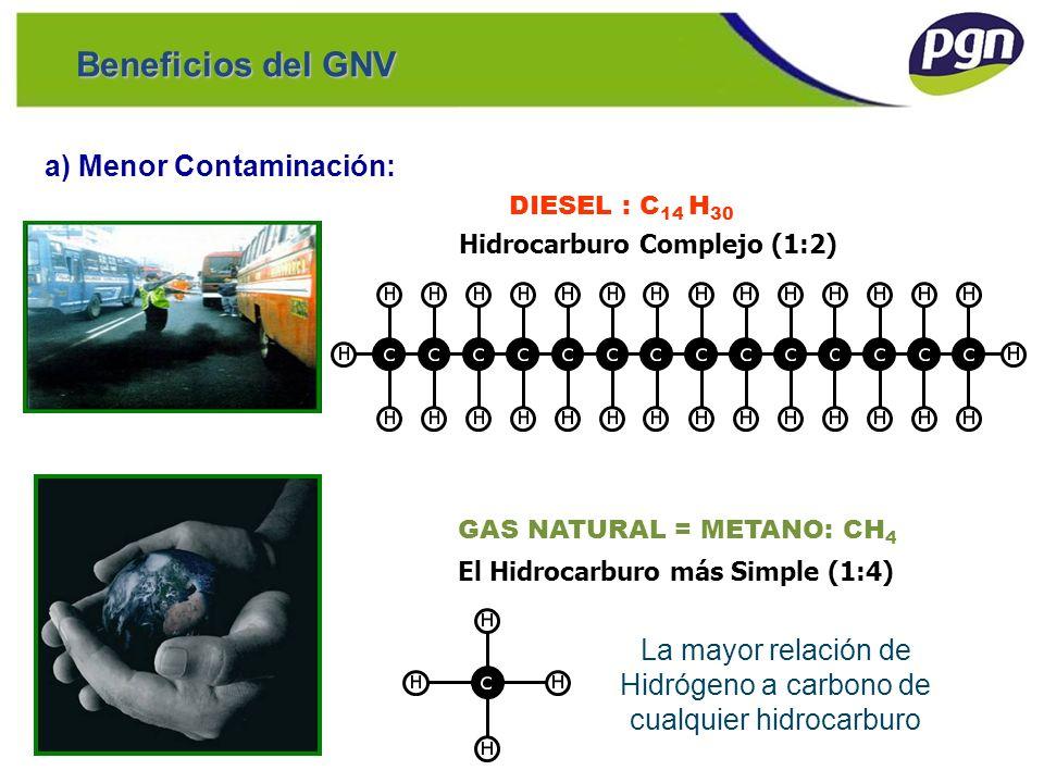 a) Menor Contaminación: Hidrocarburo Complejo (1:2) El Hidrocarburo más Simple (1:4) La mayor relación de Hidrógeno a carbono de cualquier hidrocarbur