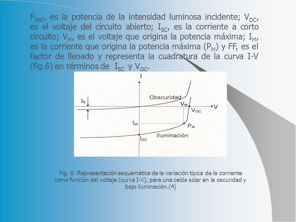 P INC, es la potencia de la intensidad luminosa incidente; V OC, es el voltaje del circuito abierto; I SC, es la corriente a corto circuito; V M, es el voltaje que origina la potencia máxima; I M, es la corriente que origina la potencia máxima (P M ) y FF, es el factor de llenado y representa la cuadratura de la curva I-V (fig.6) en términos de I SC y V OC.