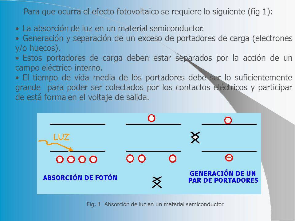 Para que ocurra el efecto fotovoltaico se requiere lo siguiente (fig 1): La absorción de luz en un material semiconductor. Generación y separación de