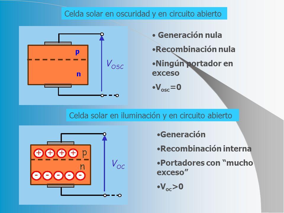 Celda solar en oscuridad y en circuito abierto Generación nula Recombinación nula Ningún portador en exceso V osc =0 Celda solar en iluminación y en circuito abierto Generación Recombinación interna Portadores con mucho exceso V oc >0