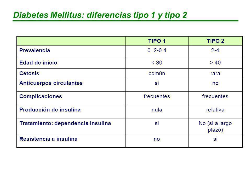 Objetivo Plasma venoso Glucemia preprandial (mg/dl)90-130 Glucemia postprandial (mg/dl)<180 HbA1c (%)<7 Lípidos LDL mg/dl (mmol/l)<100 (2,6) TG mg/dl (mmol/l)150 (1,7) HDL mg/dl (mmol/l>40 (1,1) Colesterol (mg/dl)<200 Otros Tensión arterial mmHg130/80 Consumo de tabacoNO Diabetes Mellitus: criterios de control La American Diabetes Association recomienda HbA1c 7% La American Association of Clinical Endocrinologists recomienda HbA1c 6.5%