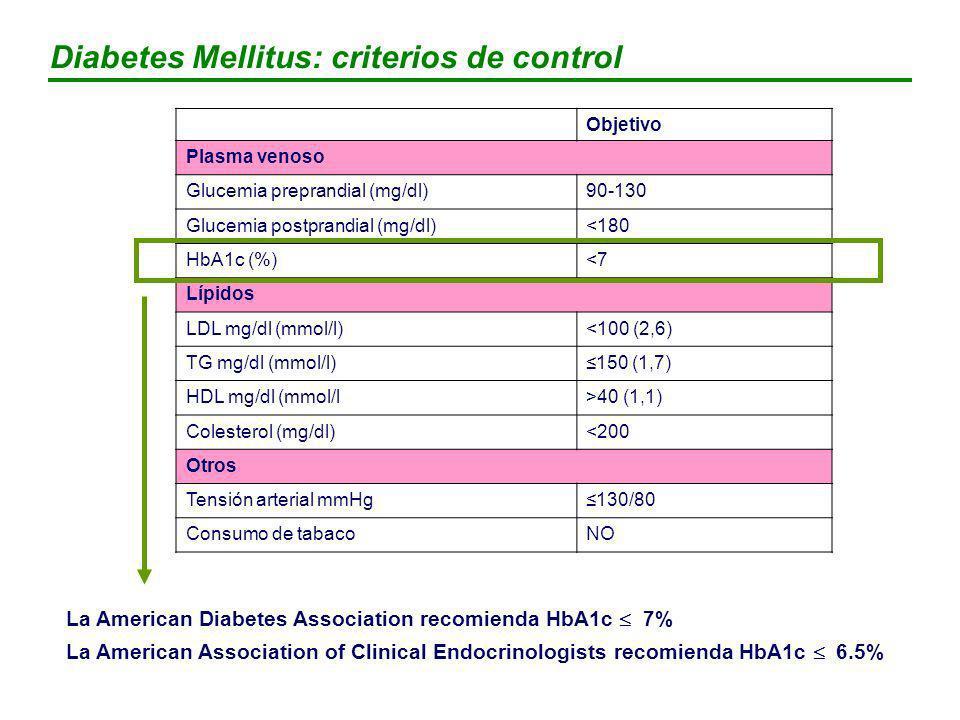 Diabetes Mellitus: criterios de control SociedadHbA1c (%) Glucemia en ayunas (mg/dL) Glucemia post- prandial (mg/dL) ADA IDF-Europe AACE < 7 6,5 < 120 108 < 108 Ninguno 135 < 140 ADA= American Diabetes Association; AACE= American College of Endocrinology IDF= International Diabetes Federation