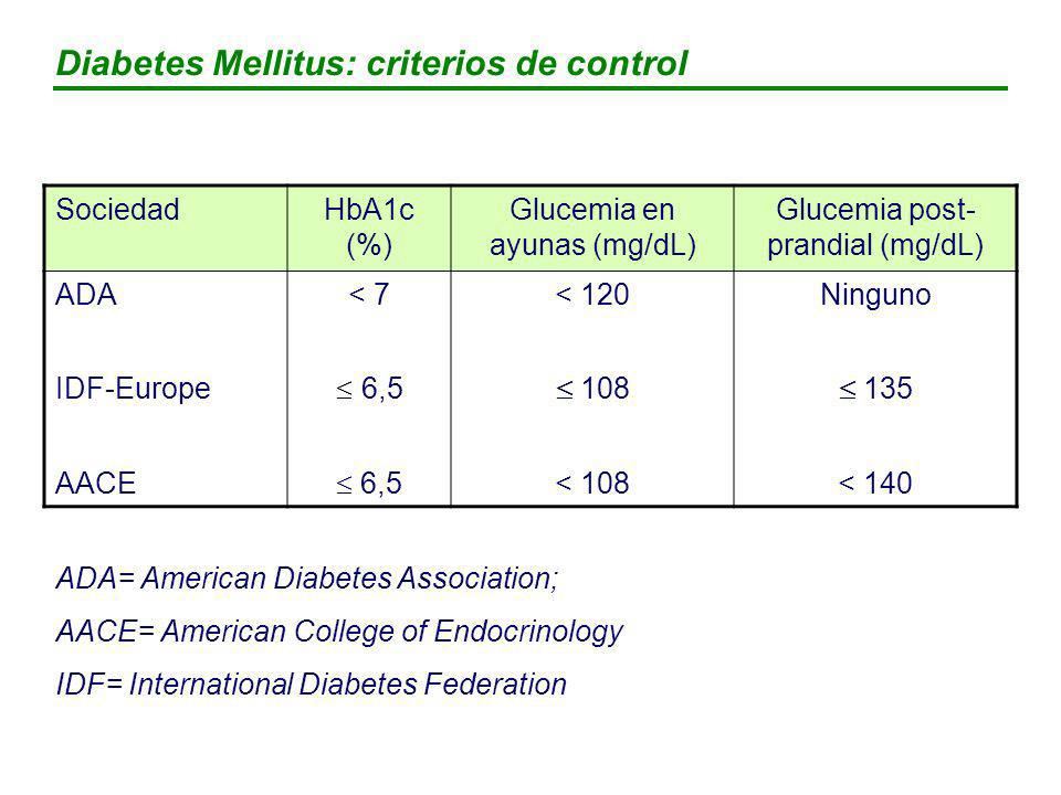 Complicaciones microvasculares (nefropatía, ceguera)* Amputación o afección severa de vasos periféricos * Ictus** Muertes relacionadas con DM* 21% 37% 12% 43% IAM* 14% * p<0.0001 ** p=0.035 1% HbA 1c Stratton IM et al.