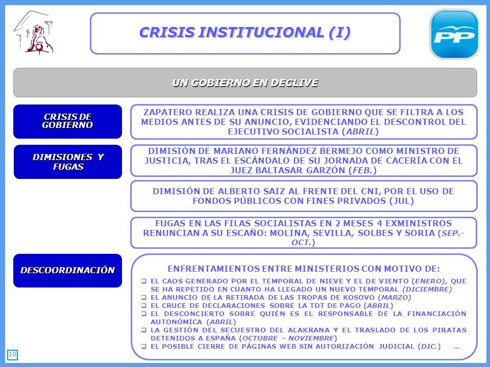 10 UN GOBIERNO EN DECLIVE CRISIS INSTITUCIONAL (I) DIMISIONES Y FUGAS DIMISIÓN DE MARIANO FERNÁNDEZ BERMEJO COMO MINISTRO DE JUSTICIA, TRAS EL ESCÁNDALO DE SU JORNADA DE CACERÍA CON EL JUEZ BALTASAR GARZÓN (FEB.) DIMISIÓN DE ALBERTO SAIZ AL FRENTE DEL CNI, POR EL USO DE FONDOS PÚBLICOS CON FINES PRIVADOS (JUL) ZAPATERO REALIZA UNA CRISIS DE GOBIERNO QUE SE FILTRA A LOS MEDIOS ANTES DE SU ANUNCIO, EVIDENCIANDO EL DESCONTROL DEL EJECUTIVO SOCIALISTA (ABRIL) CRISIS DE GOBIERNO ENFRENTAMIENTOS ENTRE MINISTERIOS CON MOTIVO DE: EL CAOS GENERADO POR EL TEMPORAL DE NIEVE Y EL DE VIENTO (ENERO), QUE SE HA REPETIDO EN CUANTO HA LLEGADO UN NUEVO TEMPORAL (DICIEMBRE) EL ANUNCIO DE LA RETIRADA DE LAS TROPAS DE KOSOVO (MARZO) EL CRUCE DE DECLARACIONES SOBRE LA TDT DE PAGO (ABRIL) EL DESCONCIERTO SOBRE QUIÉN ES EL RESPONSABLE DE LA FINANCIACIÓN AUTONÓMICA (ABRIL) LA GESTIÓN DEL SECUESTRO DEL ALAKRANA Y EL TRASLADO DE LOS PIRATAS DETENIDOS A ESPAÑA (OCTUBRE – NOVIEMBRE) EL POSIBLE CIERRE DE PÁGINAS WEB SIN AUTORIZACIÓN JUDICIAL (DIC.) … DESCOORDINACIÓN FUGAS EN LAS FILAS SOCIALISTAS EN 2 MESES 4 EXMINISTROS RENUNCIAN A SU ESCAÑO: MOLINA, SEVILLA, SOLBES Y SORIA (SEP.- OCT.)