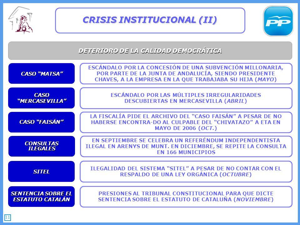 11 DETERIORO DE LA CALIDAD DEMOCRÁTICA CRISIS INSTITUCIONAL (II) SENTENCIA SOBRE EL ESTATUTO CATALÁN PRESIONES AL TRIBUNAL CONSTITUCIONAL PARA QUE DICTE SENTENCIA SOBRE EL ESTATUTO DE CATALUÑA (NOVIEMBRE) LA FISCALÍA PIDE EL ARCHIVO DEL CASO FAISÁN A PESAR DE NO HABERSE ENCONTRA-DO AL CULPABLE DEL CHIVATAZO A ETA EN MAYO DE 2006 (OCT.) CASO FAISÁN SITEL ILEGALIDAD DEL SISTEMA SITEL A PESAR DE NO CONTAR CON EL RESPALDO DE UNA LEY ORGÁNICA (OCTUBRE) CASO MATSA ESCÁNDALO POR LA CONCESIÓN DE UNA SUBVENCIÓN MILLONARIA, POR PARTE DE LA JUNTA DE ANDALUCÍA, SIENDO PRESIDENTE CHAVES, A LA EMPRESA EN LA QUE TRABAJABA SU HIJA (MAYO) CASO MERCASEVILLA ESCÁNDALO POR LAS MÚLTIPLES IRREGULARIDADES DESCUBIERTAS EN MERCASEVILLA (ABRIL) EN SEPTIEMBRE SE CELEBRA UN REFERÉNDUM INDEPENDENTISTA ILEGAL EN ARENYS DE MUNT.