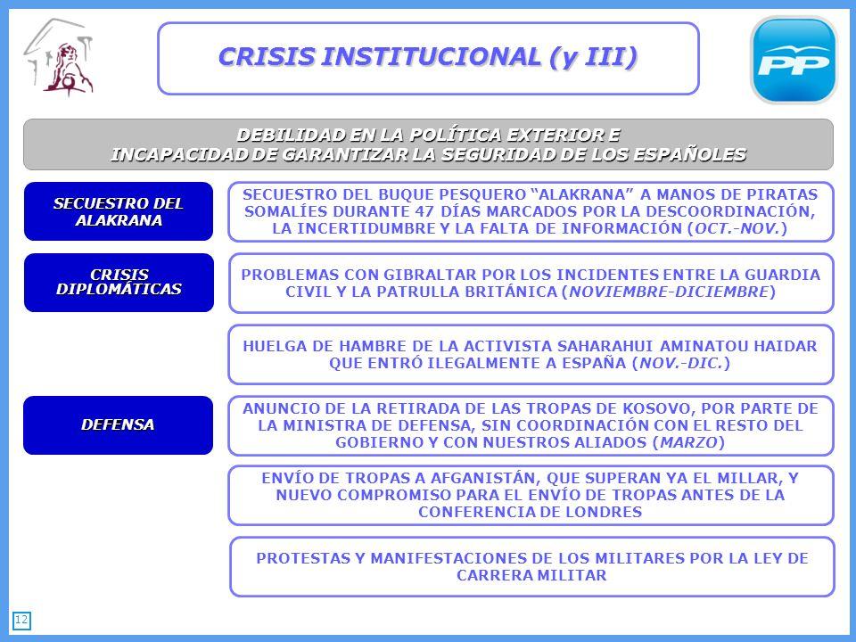 12 DEBILIDAD EN LA POLÍTICA EXTERIOR E INCAPACIDAD DE GARANTIZAR LA SEGURIDAD DE LOS ESPAÑOLES CRISIS INSTITUCIONAL (y III) ANUNCIO DE LA RETIRADA DE LAS TROPAS DE KOSOVO, POR PARTE DE LA MINISTRA DE DEFENSA, SIN COORDINACIÓN CON EL RESTO DEL GOBIERNO Y CON NUESTROS ALIADOS (MARZO) DEFENSA SECUESTRO DEL ALAKRANA SECUESTRO DEL BUQUE PESQUERO ALAKRANA A MANOS DE PIRATAS SOMALÍES DURANTE 47 DÍAS MARCADOS POR LA DESCOORDINACIÓN, LA INCERTIDUMBRE Y LA FALTA DE INFORMACIÓN (OCT.-NOV.) ENVÍO DE TROPAS A AFGANISTÁN, QUE SUPERAN YA EL MILLAR, Y NUEVO COMPROMISO PARA EL ENVÍO DE TROPAS ANTES DE LA CONFERENCIA DE LONDRES PROBLEMAS CON GIBRALTAR POR LOS INCIDENTES ENTRE LA GUARDIA CIVIL Y LA PATRULLA BRITÁNICA (NOVIEMBRE-DICIEMBRE) CRISIS DIPLOMÁTICAS HUELGA DE HAMBRE DE LA ACTIVISTA SAHARAHUI AMINATOU HAIDAR QUE ENTRÓ ILEGALMENTE A ESPAÑA (NOV.-DIC.) PROTESTAS Y MANIFESTACIONES DE LOS MILITARES POR LA LEY DE CARRERA MILITAR