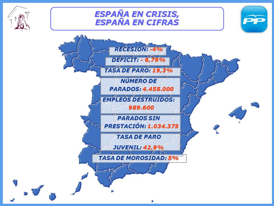 ESPAÑA EN CRISIS, ESPAÑA EN CIFRAS RECESIÓN: -4% DÉFICIT: - 6,79% TASA DE PARO: 19,3% NÚMERO DE PARADOS: 4.458.000 EMPLEOS DESTRUIDOS: 989.600 PARADOS SIN PRESTACIÓN: 1.034.375 TASA DE PARO JUVENIL: 42,9% TASA DE MOROSIDAD: 5%