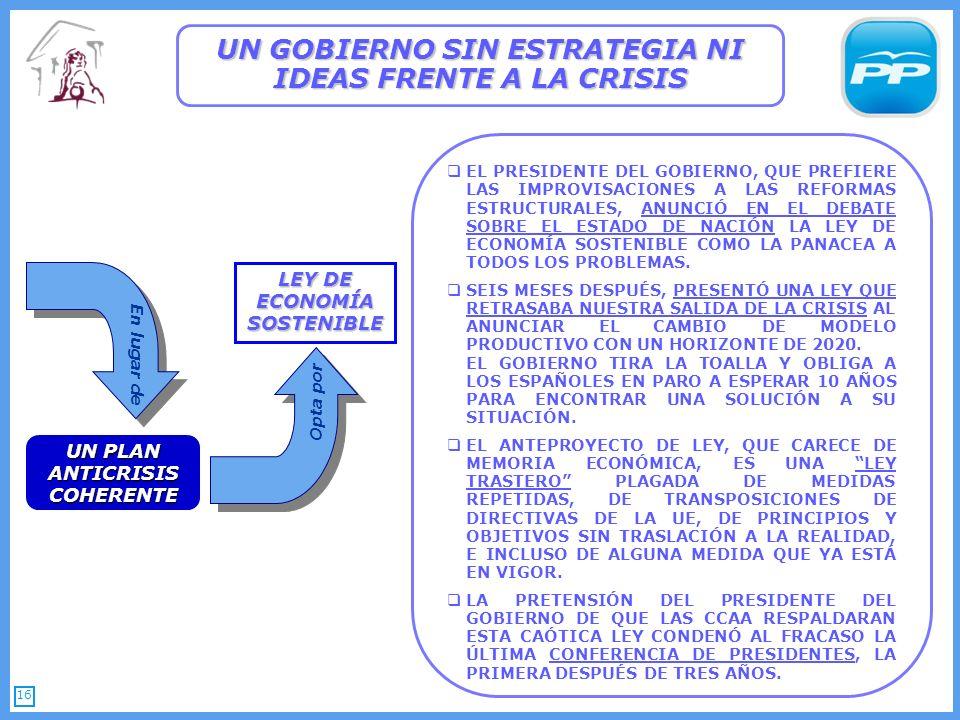 16 UN GOBIERNO SIN ESTRATEGIA NI IDEAS FRENTE A LA CRISIS UN PLAN ANTICRISIS COHERENTE LEY DE ECONOMÍA SOSTENIBLE EL PRESIDENTE DEL GOBIERNO, QUE PREFIERE LAS IMPROVISACIONES A LAS REFORMAS ESTRUCTURALES, ANUNCIÓ EN EL DEBATE SOBRE EL ESTADO DE NACIÓN LA LEY DE ECONOMÍA SOSTENIBLE COMO LA PANACEA A TODOS LOS PROBLEMAS.