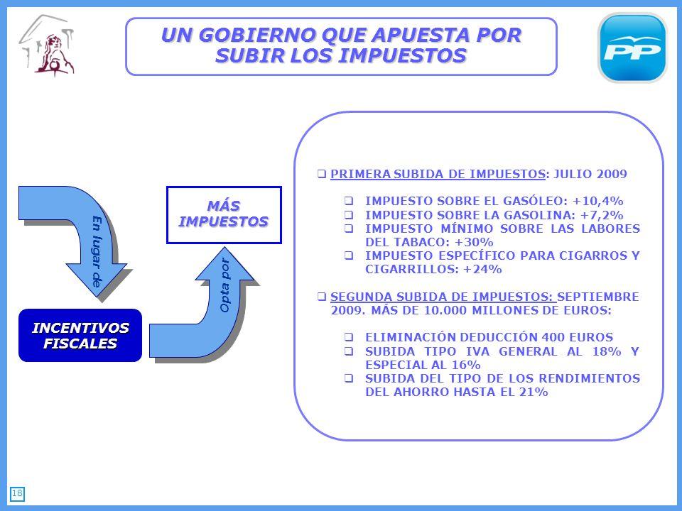 18 UN GOBIERNO QUE APUESTA POR SUBIR LOS IMPUESTOS PRIMERA SUBIDA DE IMPUESTOS: JULIO 2009 IMPUESTO SOBRE EL GASÓLEO: +10,4% IMPUESTO SOBRE LA GASOLINA: +7,2% IMPUESTO MÍNIMO SOBRE LAS LABORES DEL TABACO: +30% IMPUESTO ESPECÍFICO PARA CIGARROS Y CIGARRILLOS: +24% SEGUNDA SUBIDA DE IMPUESTOS: SEPTIEMBRE 2009.