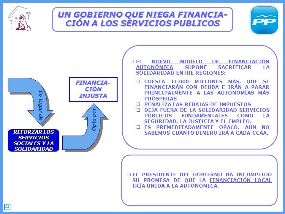 22 UN GOBIERNO QUE NIEGA FINANCIA- CIÓN A LOS SERVICIOS PUBLICOS REFORZAR LOS SERVICIOS SOCIALES Y LA SOLIDARIDAD FINANCIA- CIÓN INJUSTA EL NUEVO MODELO DE FINANCIACIÓN AUTONÓMICA SUPONE SACRIFICAR LA SOLIDARIDAD ENTRE REGIONES: CUESTA 11.000 MILLONES MÁS, QUE SE FINANCIARÁN CON DEUDA E IRÁN A PARAR PRINCIPALMENTE A LAS AUTONOMÍAS MÁS PRÓSPERAS PENALIZA LAS REBAJAS DE IMPUESTOS DEJA FUERA DE LA SOLIDARIDAD SERVICIOS PÚBLICOS FUNDAMENTALES COMO LA SEGURIDAD, LA JUSTICIA Y EL EMPLEO.