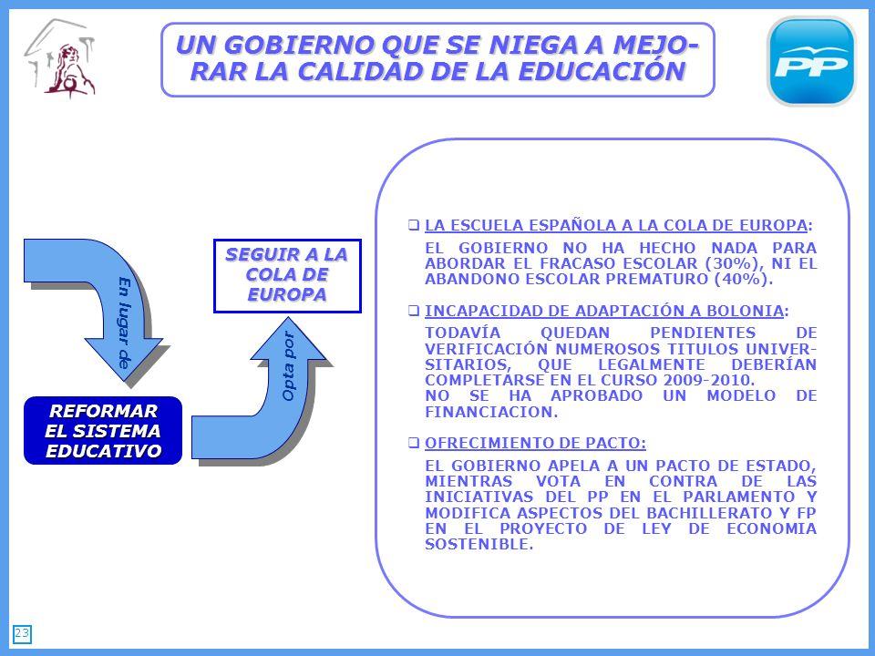 23 UN GOBIERNO QUE SE NIEGA A MEJO- RAR LA CALIDAD DE LA EDUCACIÓN REFORMAR EL SISTEMA EDUCATIVO SEGUIR A LA COLA DE EUROPA LA ESCUELA ESPAÑOLA A LA COLA DE EUROPA: EL GOBIERNO NO HA HECHO NADA PARA ABORDAR EL FRACASO ESCOLAR (30%), NI EL ABANDONO ESCOLAR PREMATURO (40%).
