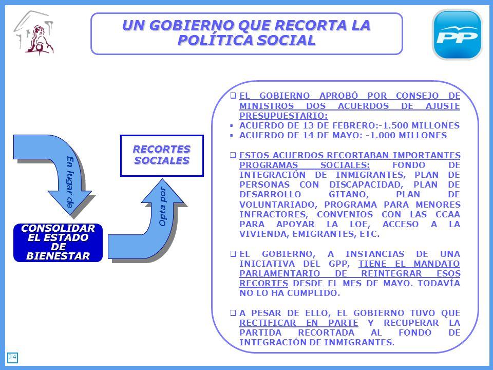 24 UN GOBIERNO QUE RECORTA LA POLÍTICA SOCIAL CONSOLIDAR EL ESTADO DE BIENESTAR RECORTES SOCIALES EL GOBIERNO APROBÓ POR CONSEJO DE MINISTROS DOS ACUERDOS DE AJUSTE PRESUPUESTARIO: ACUERDO DE 13 DE FEBRERO:-1.500 MILLONES ACUERDO DE 14 DE MAYO: -1.000 MILLONES ESTOS ACUERDOS RECORTABAN IMPORTANTES PROGRAMAS SOCIALES: FONDO DE INTEGRACIÓN DE INMIGRANTES, PLAN DE PERSONAS CON DISCAPACIDAD, PLAN DE DESARROLLO GITANO, PLAN DE VOLUNTARIADO, PROGRAMA PARA MENORES INFRACTORES, CONVENIOS CON LAS CCAA PARA APOYAR LA LOE, ACCESO A LA VIVIENDA, EMIGRANTES, ETC.