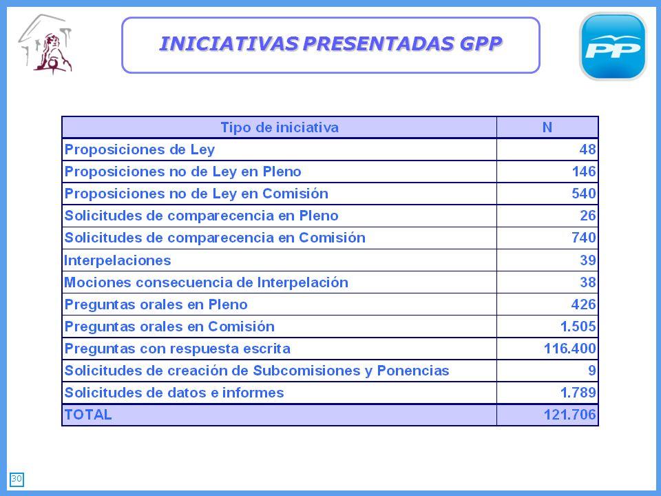 30 INICIATIVAS PRESENTADAS GPP