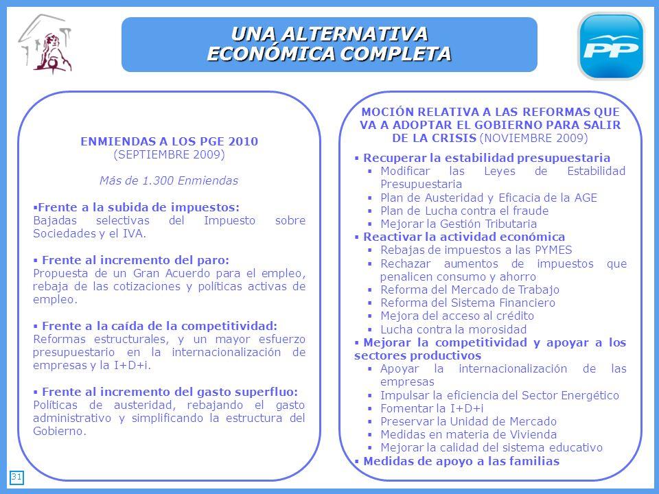 31 UNA ALTERNATIVA ECONÓMICA COMPLETA MOCIÓN RELATIVA A LAS REFORMAS QUE VA A ADOPTAR EL GOBIERNO PARA SALIR DE LA CRISIS (NOVIEMBRE 2009) Recuperar la estabilidad presupuestaria Modificar las Leyes de Estabilidad Presupuestaria Plan de Austeridad y Eficacia de la AGE Plan de Lucha contra el fraude Mejorar la Gestión Tributaria Reactivar la actividad económica Rebajas de impuestos a las PYMES Rechazar aumentos de impuestos que penalicen consumo y ahorro Reforma del Mercado de Trabajo Reforma del Sistema Financiero Mejora del acceso al crédito Lucha contra la morosidad Mejorar la competitividad y apoyar a los sectores productivos Apoyar la internacionalización de las empresas Impulsar la eficiencia del Sector Energético Fomentar la I+D+i Preservar la Unidad de Mercado Medidas en materia de Vivienda Mejorar la calidad del sistema educativo Medidas de apoyo a las familias ENMIENDAS A LOS PGE 2010 (SEPTIEMBRE 2009) Más de 1.300 Enmiendas Frente a la subida de impuestos: Bajadas selectivas del Impuesto sobre Sociedades y el IVA.