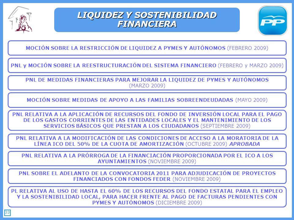 33 LIQUIDEZ Y SOSTENIBILIDAD FINANCIERA PNL RELATIVA A LA PRÓRROGA DE LA FINANCIACIÓN PROPORCIONADA POR EL ICO A LOS AYUNTAMIENTOS (NOVIEMBRE 2009) PNL RELATIVA A LA APLICACIÓN DE RECURSOS DEL FONDO DE INVERSIÓN LOCAL PARA EL PAGO DE LOS GASTOS CORRIENTES DE LAS ENTIDADES LOCALES Y EL MANTENIMIENTO DE LOS SERVICIOS BÁSICOS QUE PRESTAN A LOS CIUDADANOS (SEPTIEMBRE 2009) PNL SOBRE EL ADELANTO DE LA CONVOCATORIA 2011 PARA ADJUDICACIÓN DE PROYECTOS FINANCIADOS CON FONDOS FEDER (NOVIEMBRE 2009) PNL RELATIVA A LA MODIFICACIÓN DE LAS CONDICIONES DE ACCESO A LA MORATORIA DE LA LÍNEA ICO DEL 50% DE LA CUOTA DE AMORTIZACIÓN (OCTUBRE 2009) APROBADA PL RELATIVA AL USO DE HASTA EL 60% DE LOS RECURSOS DEL FONDO ESTATAL PARA EL EMPLEO Y LA SOSTENIBILIDAD LOCAL, PARA HACER FRENTE AL PAGO DE FACTURAS PENDIENTES CON PYMES Y AUTÓNOMOS (DICIEMBRE 2009) MOCIÓN SOBRE LA RESTRICCIÓN DE LIQUIDEZ A PYMES Y AUTÓNOMOS (FEBRERO 2009) PNL y MOCIÓN SOBRE LA REESTRUCTURACIÓN DEL SISTEMA FINANCIERO (FEBRERO y MARZO 2009) PNL DE MEDIDAS FINANCIERAS PARA MEJORAR LA LIQUIDEZ DE PYMES Y AUTÓNOMOS (MARZO 2009) MOCIÓN SOBRE MEDIDAS DE APOYO A LAS FAMILIAS SOBREENDEUDADAS (MAYO 2009)