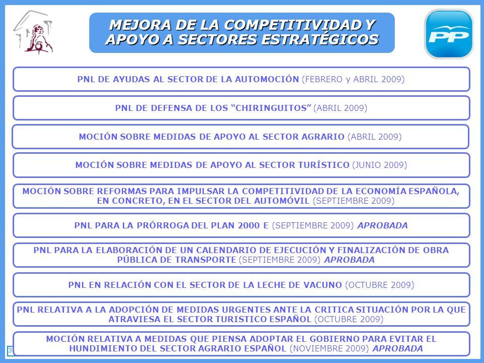 36 PNL RELATIVA A LA ADOPCIÓN DE MEDIDAS URGENTES ANTE LA CRITICA SITUACIÓN POR LA QUE ATRAVIESA EL SECTOR TURISTICO ESPAÑOL (OCTUBRE 2009) MEJORA DE LA COMPETITIVIDAD Y APOYO A SECTORES ESTRATÉGICOS PNL PARA LA PRÓRROGA DEL PLAN 2000 E (SEPTIEMBRE 2009) APROBADA PNL PARA LA ELABORACIÓN DE UN CALENDARIO DE EJECUCIÓN Y FINALIZACIÓN DE OBRA PÚBLICA DE TRANSPORTE (SEPTIEMBRE 2009) APROBADA MOCIÓN SOBRE REFORMAS PARA IMPULSAR LA COMPETITIVIDAD DE LA ECONOMÍA ESPAÑOLA, EN CONCRETO, EN EL SECTOR DEL AUTOMÓVIL (SEPTIEMBRE 2009) MOCIÓN RELATIVA A MEDIDAS QUE PIENSA ADOPTAR EL GOBIERNO PARA EVITAR EL HUNDIMIENTO DEL SECTOR AGRARIO ESPAÑOL (NOVIEMBRE 2009) APROBADA PNL EN RELACIÓN CON EL SECTOR DE LA LECHE DE VACUNO (OCTUBRE 2009) PNL DE AYUDAS AL SECTOR DE LA AUTOMOCIÓN (FEBRERO y ABRIL 2009) PNL DE DEFENSA DE LOS CHIRINGUITOS (ABRIL 2009) MOCIÓN SOBRE MEDIDAS DE APOYO AL SECTOR AGRARIO (ABRIL 2009) MOCIÓN SOBRE MEDIDAS DE APOYO AL SECTOR TURÍSTICO (JUNIO 2009)