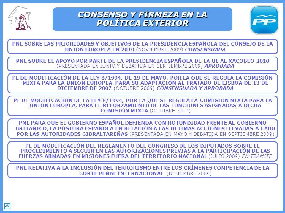 39 PNL SOBRE LAS PRIORIDADES Y OBJETIVOS DE LA PRESIDENCIA ESPAÑOLA DEL CONSEJO DE LA UNIÓN EUROPEA EN 2010 (NOVIEMBRE 2009) CONSENSUADA CONSENSO Y FIRMEZA EN LA POLÍTICA EXTERIOR PL DE MODIFICACIÓN DE LA LEY 8/1994, DE 19 DE MAYO, POR LA QUE SE REGULA LA COMISIÓN MIXTA PARA LA UNION EUROPEA, PARA SU ADAPTACIÓN AL TRATADO DE LISBOA DE 13 DE DICIEMBRE DE 2007 (OCTUBRE 2009) CONSENSUADA Y APROBADA PL DE MODIFICACIÓN DE LA LEY 8/1994, POR LA QUE SE REGULA LA COMISIÓN MIXTA PARA LA UNIÓN EUROPEA, PARA EL REFORZAMIENTO DE LAS FUNCIONES ASIGNADAS A DICHA COMISIÓN MIXTA (OCTUBRE 2009) PNL SOBRE EL APOYO POR PARTE DE LA PRESIDENCIA ESPAÑOLA DE LA UE AL XACOBEO 2010 (PRESENTADA EN JUNIO Y DEBATIDA EN SEPTIEMBRE 2009) APROBADA PNL PARA QUE EL GOBIERNO ESPAÑOL DEFIENDA CON ROTUNDIDAD FRENTE AL GOBIERNO BRITÁNICO, LA POSTURA ESPAÑOLA EN RELACIÓN A LAS ÚLTIMAS ACCIONES LLEVADAS A CABO POR LAS AUTORIDADES GIBRALTAREÑAS (PRESENTADA EN MAYO Y DEBATIDA EN SEPTIEMBRE 2009) PL DE MODIFICACIÓN DEL REGLAMENTO DEL CONGRESO DE LOS DIPUTADOS SOBRE EL PROCEDIMIENTO A SEGUIR EN LAS AUTORIZACIONES PREVIAS A LA PARTICIPACIÓN DE LAS FUERZAS ARMADAS EN MISIONES FUERA DEL TERRITORIO NACIONAL (JULIO 2009) EN TRÁMITE PNL RELATIVA A LA INCLUSIÓN DEL TERRORISMO ENTRE LOS CRÍMENES COMPETENCIA DE LA CORTE PENAL INTERNACIONAL (DICIEMBRE 2009)