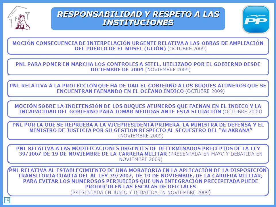 40 MOCIÓN CONSECUENCIA DE INTERPELACIÓN URGENTE RELATIVA A LAS OBRAS DE AMPLIACIÓN DEL PUERTO DE EL MUSEL (GIJÓN) (OCTUBRE 2009) RESPONSABILIDAD Y RESPETO A LAS INSTITUCIONES PNL PARA PONER EN MARCHA LOS CONTROLES A SITEL, UTILIZADO POR EL GOBIERNO DESDE DICIEMBRE DE 2004 (NOVIEMBRE 2009) PNL RELATIVA A LA PROTECCIÓN QUE HA DE DAR EL GOBIERNO A LOS BUQUES ATUNEROS QUE SE ENCUENTRAN FAENANDO EN EL OCÉANO ÍNDICO (OCTUBRE 2009) MOCIÓN SOBRE LA INDEFENSIÓN DE LOS BUQUES ATUNEROS QUE FAENAN EN EL ÍNDICO Y LA INCAPACIDAD DEL GOBIERNO PARA TOMAR MEDIDAS ANTE ESTA SITUACIÓN (OCTUBRE 2009) PNL POR LA QUE SE REPRUEBA A LA VICEPRESIDENTA PRIMERA, LA MINISTRA DE DEFENSA Y EL MINISTRO DE JUSTICIA POR SU GESTIÓN RESPECTO AL SECUESTRO DEL ALAKRANA (NOVIEMBRE 2009) PNL RELATIVA A LAS MODIFICACIONES URGENTES DE DETERMINADOS PRECEPTOS DE LA LEY 39/2007 DE 19 DE NOVIEMBRE DE LA CARRERA MILITAR (PRESENTADA EN MAYO Y DEBATIDA EN NOVIEMBRE 2009) PNL RELATIVA AL ESTABLECIMIENTO DE UNA MORATORIA EN LA APLICACIÓN DE LA DISPOSICIÓN TRANSITORIA CUARTA DEL AL LEY 39/2007, DE 19 DE NOVIEMBRE, DE LA CARRERA MILITAR, PARA EVITAR LOS NUMEROSOS PERJUICIOS QUE UNA INTEGRACIÓN PRECIPITADA PUEDE PRODUCIR EN LAS ESCALAS DE OFICIALES (PRESENTADA EN JUNIO Y DEBATIDA EN NOVIEMBRE 2009)