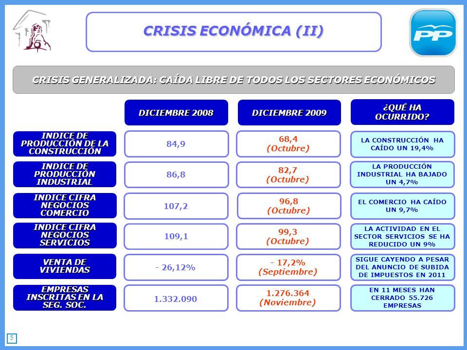 5 CRISIS ECONÓMICA (II) 86,8 84,9 82,7 (Octubre) 68,4 (Octubre) LA PRODUCCIÓN INDUSTRIAL HA BAJADO UN 4,7% LA CONSTRUCCIÓN HA CAÍDO UN 19,4% ¿QUÉ HA OCURRIDO.