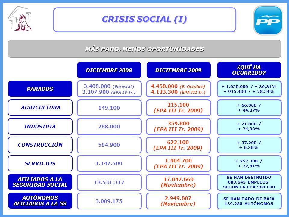 MÁS PARO, MENOS OPORTUNIDADES CRISIS SOCIAL (I) 149.100 3.408.000 (Eurostat) 3.207.900 (EPA IV Tr.) 215.100 (EPA III Tr.