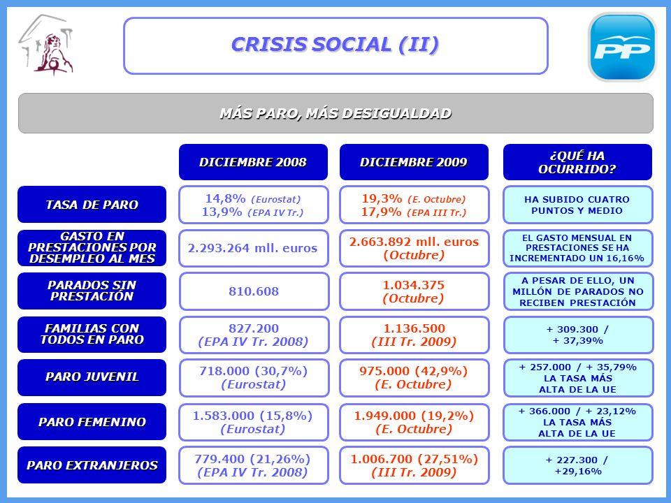 MÁS PARO, MÁS DESIGUALDAD CRISIS SOCIAL (II) 14,8% (Eurostat) 13,9% (EPA IV Tr.) 19,3% (E.