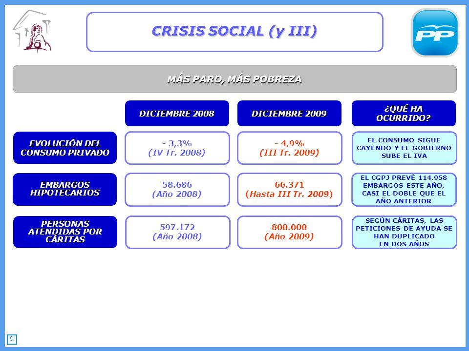 9 MÁS PARO, MÁS POBREZA CRISIS SOCIAL (y III) DICIEMBRE 2008 DICIEMBRE 2009 ¿QUÉ HA OCURRIDO.