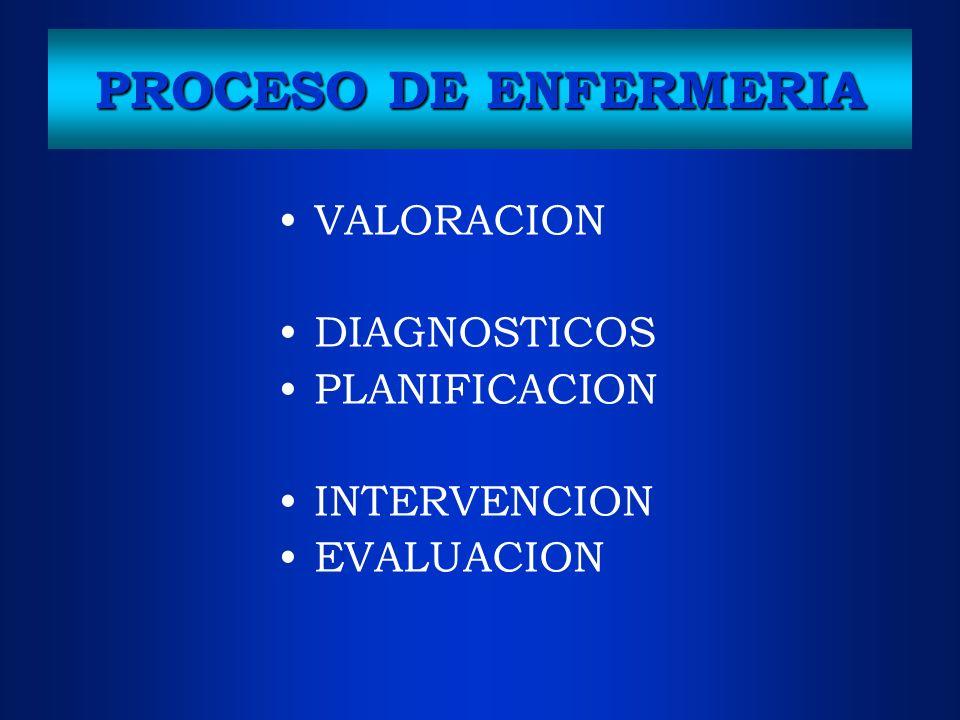 PROCESO DE ENFERMERIA VALORACION DIAGNOSTICOS PLANIFICACION INTERVENCION EVALUACION