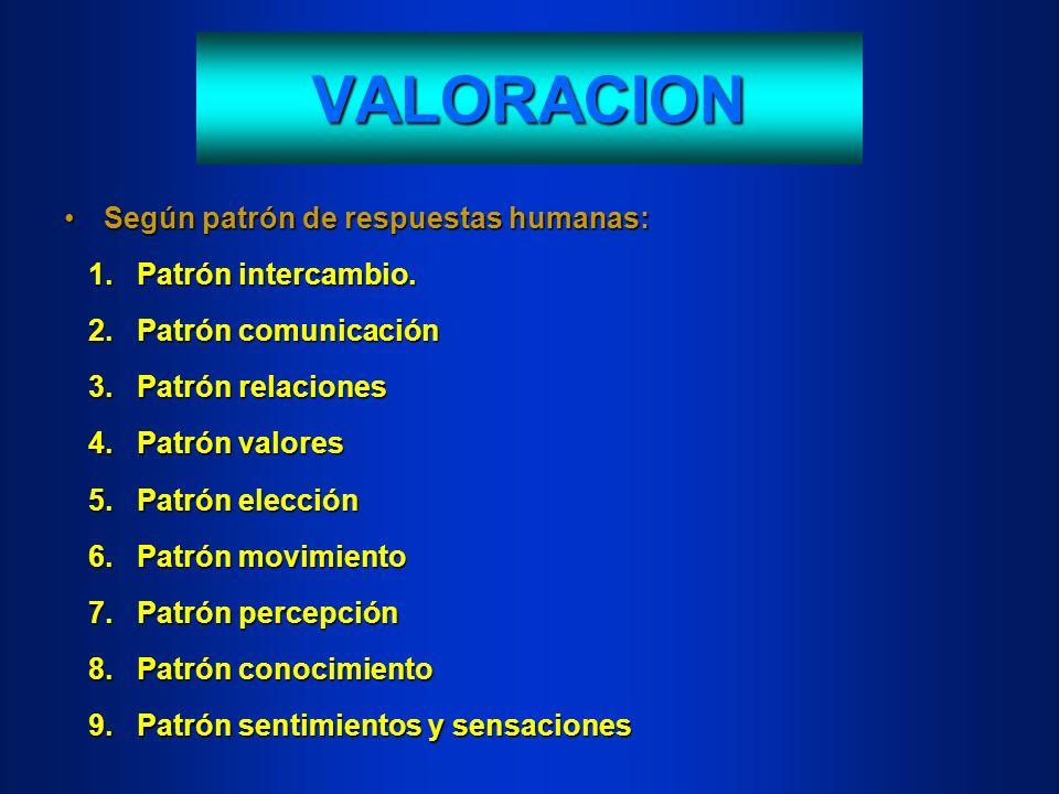 VALORACION Según patrón de respuestas humanas:Según patrón de respuestas humanas: 1. Patrón intercambio. 1. Patrón intercambio. 2. Patrón comunicación
