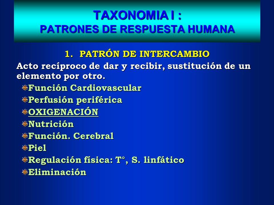 TAXONOMIA I : PATRONES DE RESPUESTA HUMANA 1. PATRÓN DE INTERCAMBIO Acto recíproco de dar y recibir, sustitución de un elemento por otro. Función Card