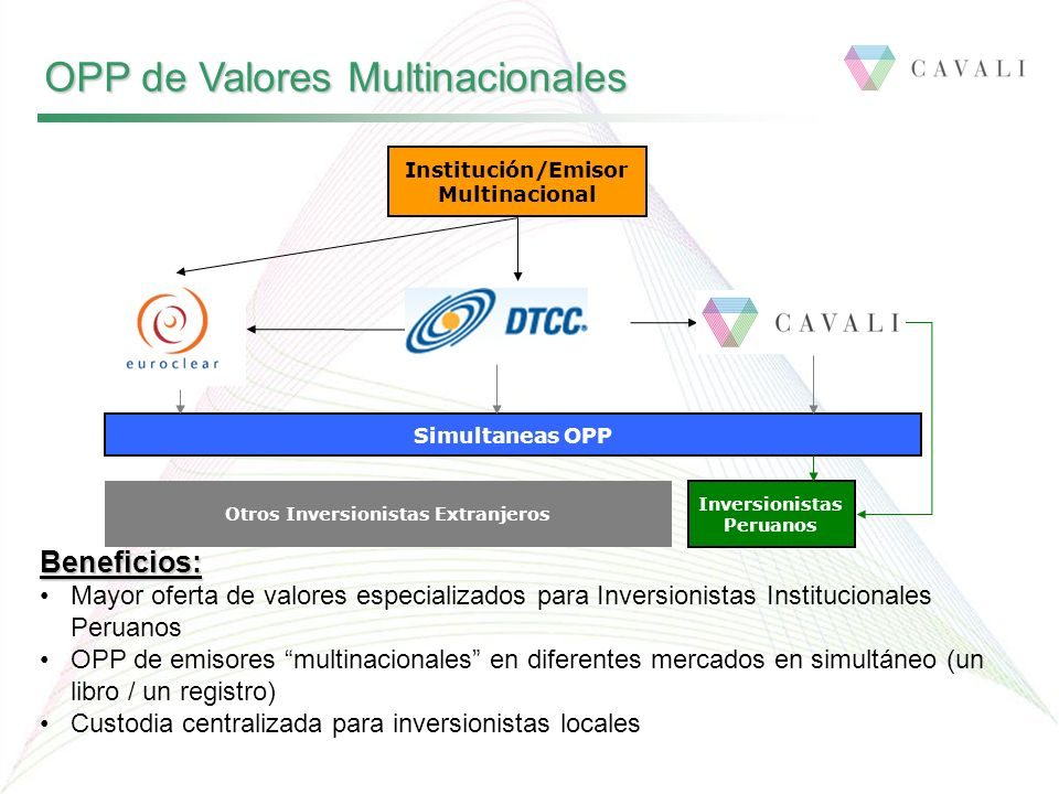 OPP de Valores Multinacionales Institución/Emisor Multinacional Inversionistas Peruanos Beneficios: Mayor oferta de valores especializados para Invers