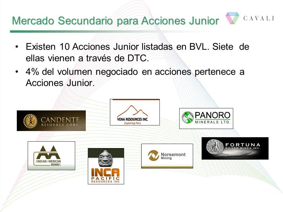 Mercado Secundario para Acciones Junior Existen 10 Acciones Junior listadas en BVL. Siete de ellas vienen a través de DTC. 4% del volumen negociado en