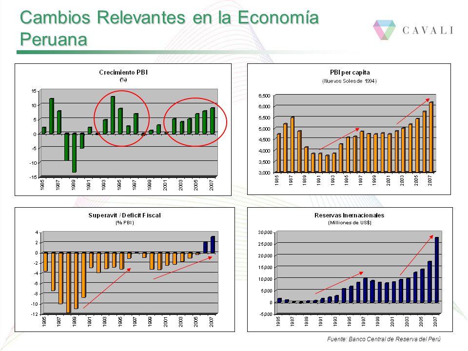 Fuente: Banco Central de Reserva del Perú Cambios Relevantes en la Economía Peruana